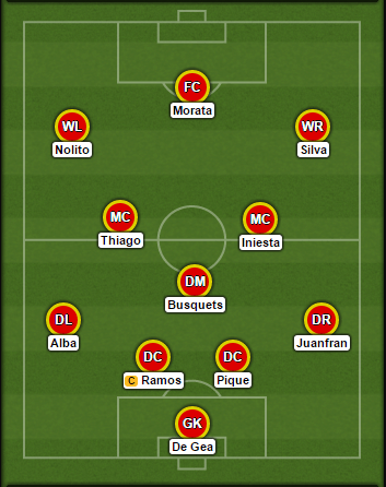 Spain-probable-lineup