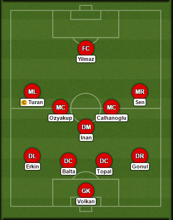 Turkey-probable-lineup