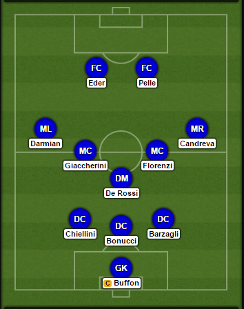 italy-probable-lineup