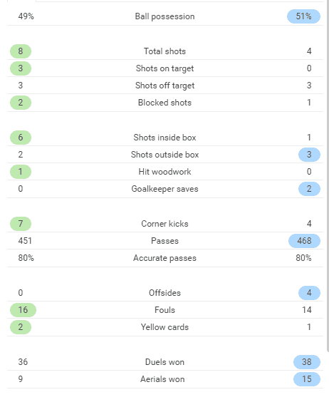 italy-sweden-stats
