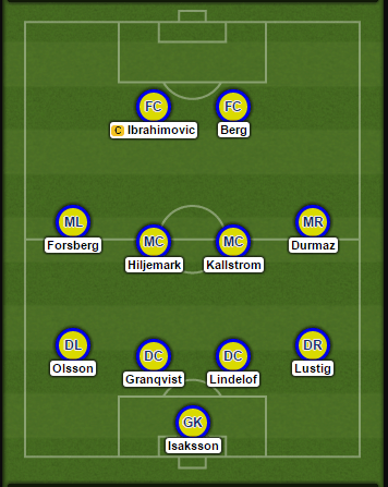 sweden-probable-lineup