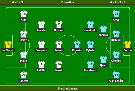 Barcelona vs Juventus - Starting lineups