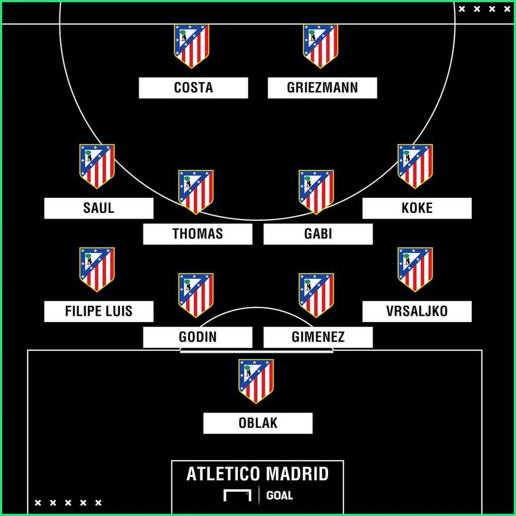 Barcelona-Atletico Madrid: Starting XIs
