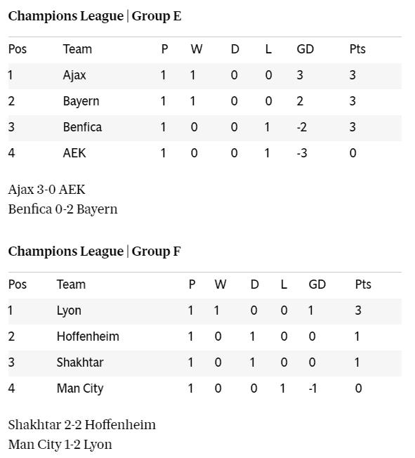 uefa champions league 2018 19 results groups tables standings for gameweek 1 uefa champions league 2018 19 results