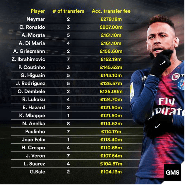 The top 20 players with the highest accumulated transfer
