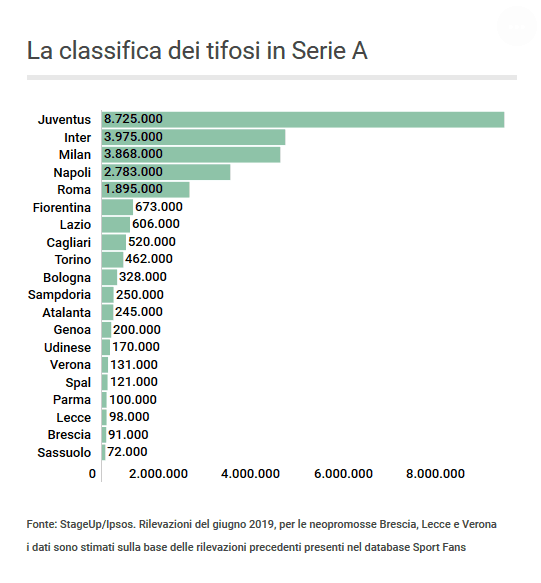 Statistics Number Of Supporters For Each Serie A Side Juventus Dominating