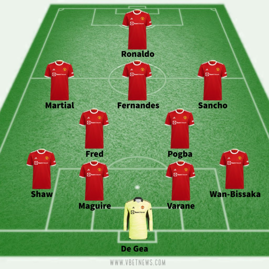 Manchester United possible line up against Young Boys